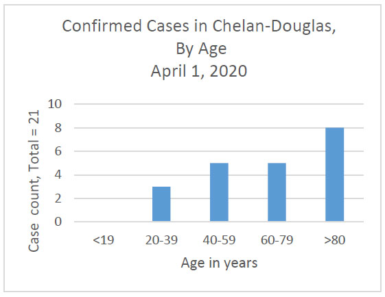 case by age graph