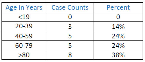 case by age table