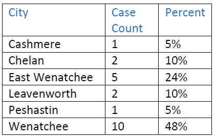 case by city table
