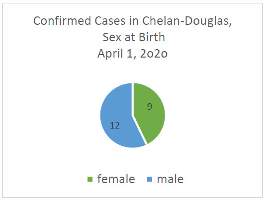case by sex graph